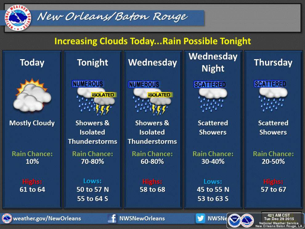 More storms Tuesday, Wednesday then blast of cold air coming to south Louisiana _lowres