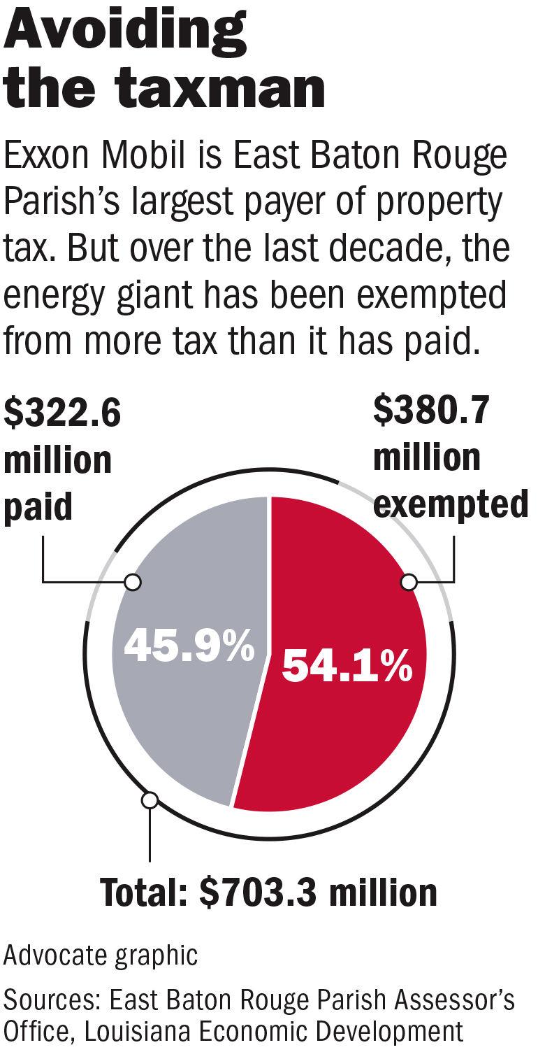 Louisiana's costliest incentive program allowed