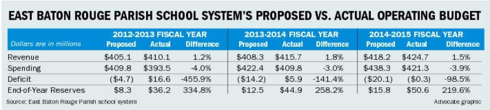 Budget cuts coming again to East Baton Rouge schools, conflicting signals as to how deep _lowres
