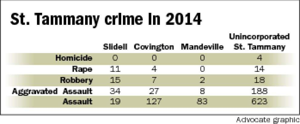 Crime rates mostly declined in 2014 in St. Tammany Parish _lowres