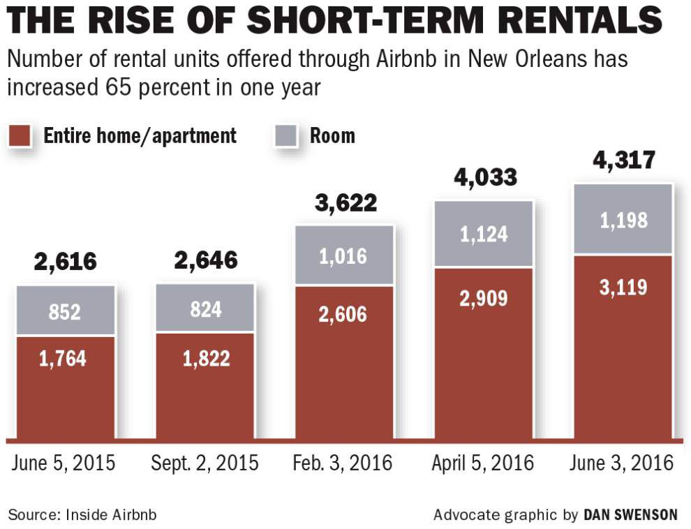 New Orleans short-term rentals up in the air as City Planning Commission agrees to delay vote on issue _lowres