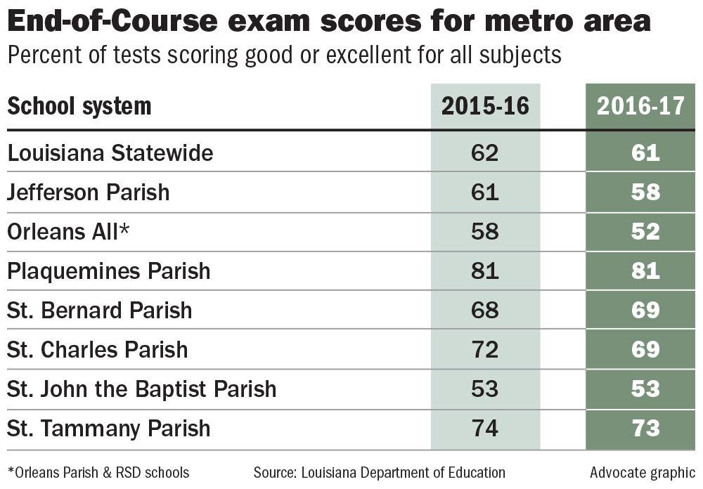081017 End of Course Exam scores.jpg