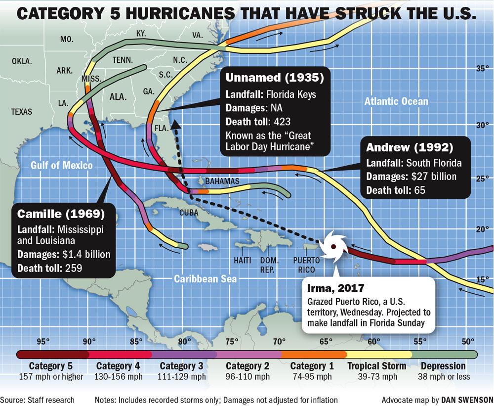 090717 Category 5 Huricanes.jpg
