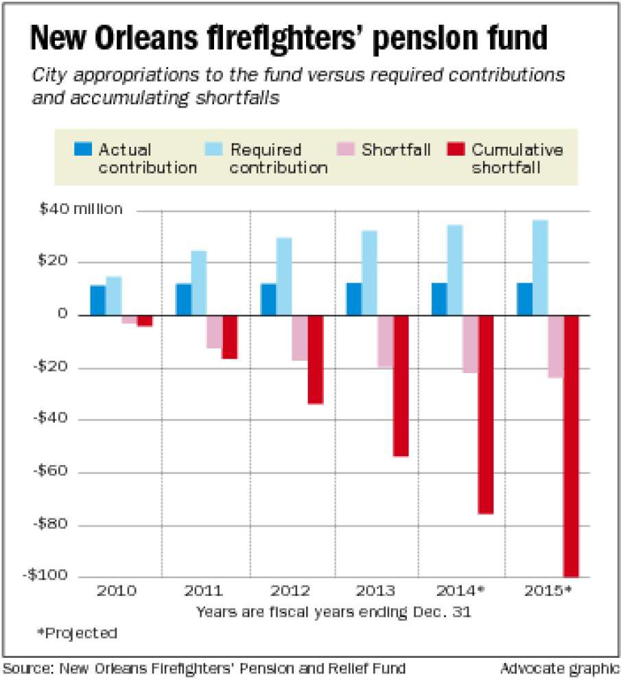 Value of N.O. firefighters' pension fund assets fell 41 percent last year _lowres