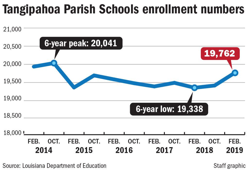 100619 Tangipahoa school enrollment