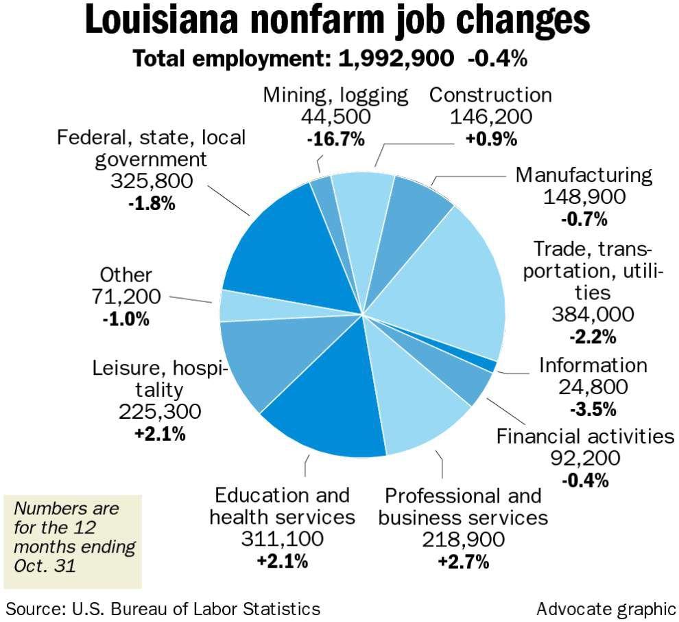 Louisiana loses 8,800 nonfarm jobs as oil slumps, other sectors take a hit _lowres