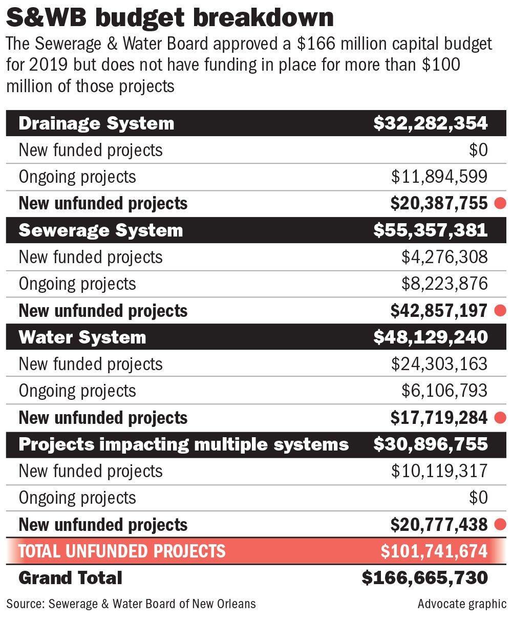 122218 SWB budget breakdown.jpg