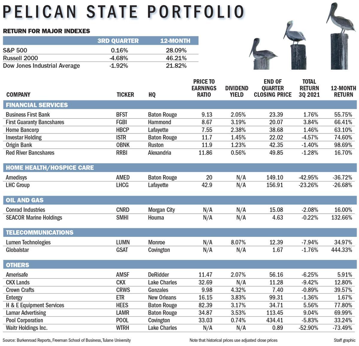101021 Pelican State Portfolio