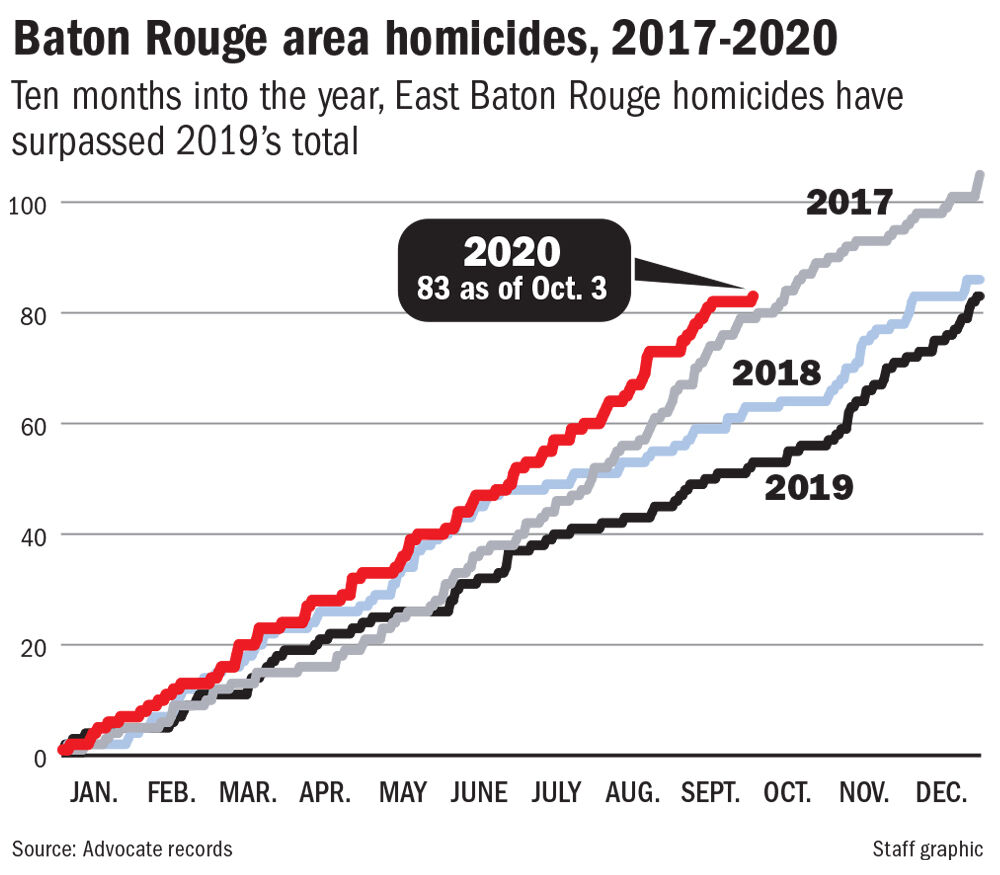 Baton Rouge homicides chart, 2017-Oct. 2020