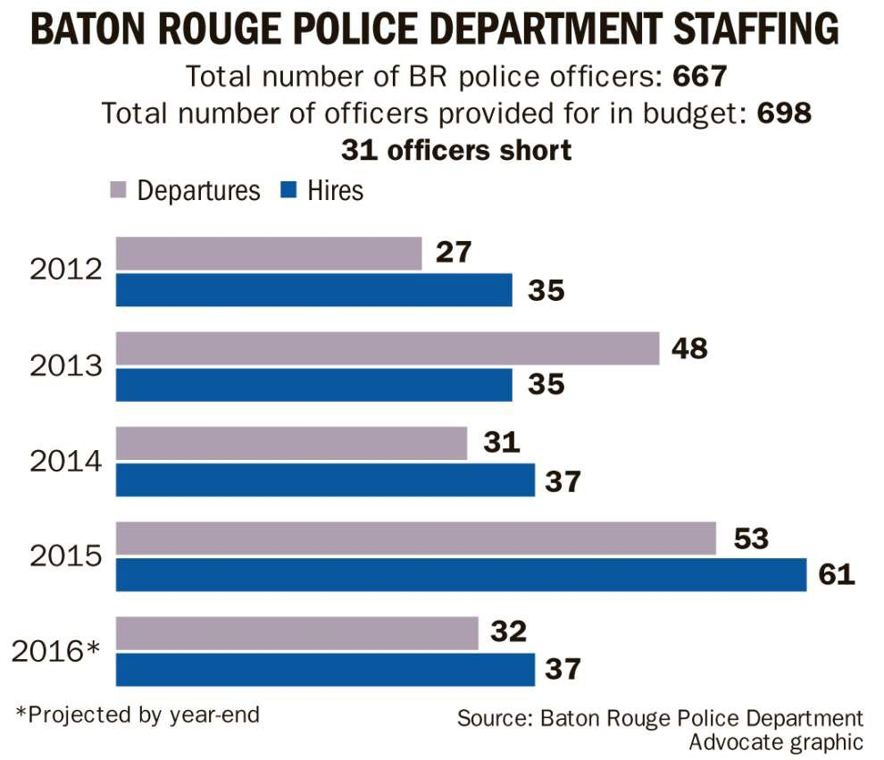 Baton Rouge police struggle to find new recruits; low salaries, millennial outlooks partly to blame _lowres