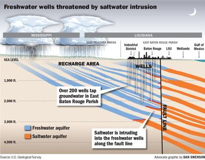 070217 BR Aquifer cross-section.jpg