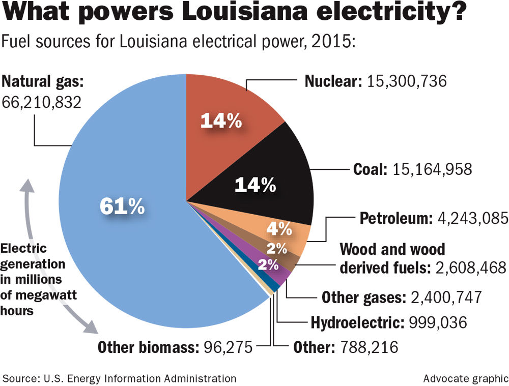 What will Trump's energy policies mean for Louisiana? Utility bill