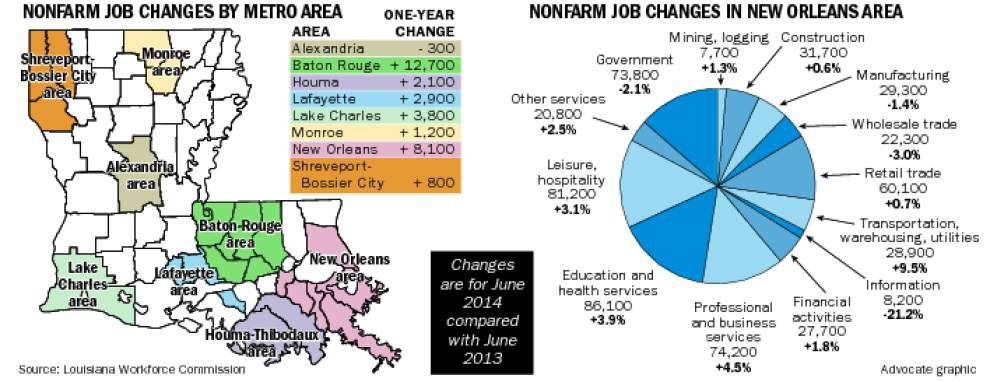 N.O. area adds 8,100 jobs over 12 months _lowres