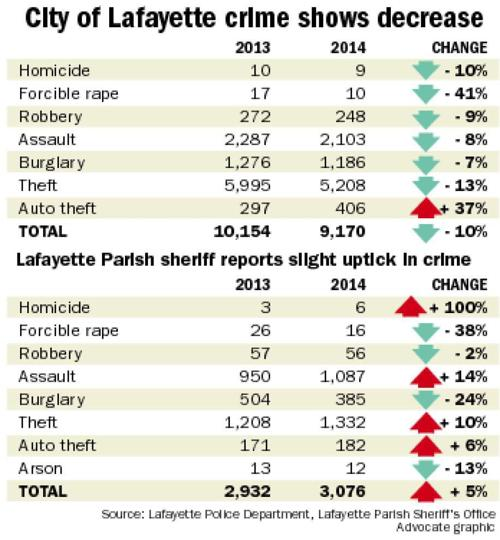 Crime stats drop in city of Lafayette, but uptick shown in rural areas _lowres