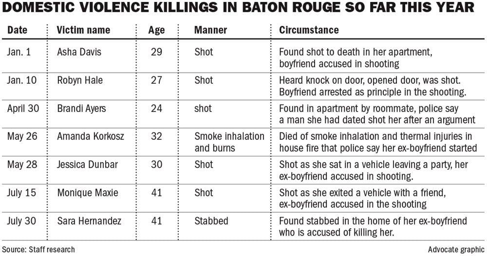 080317 Domestic Violence Deaths.jpg