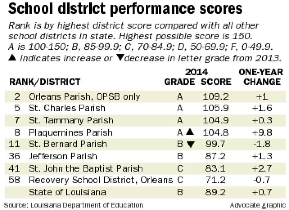 School performance scores remain steady across New Orleans area _lowres