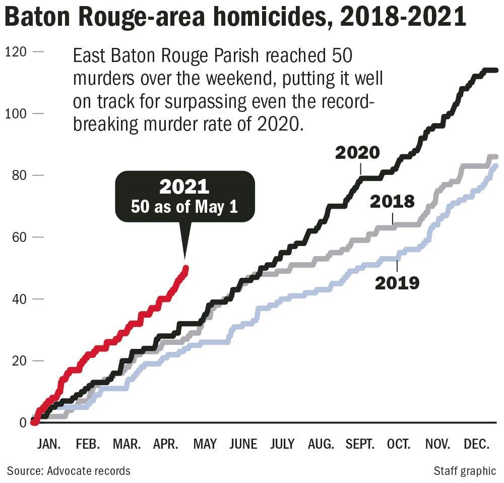 BR homicides chart 2018-2021