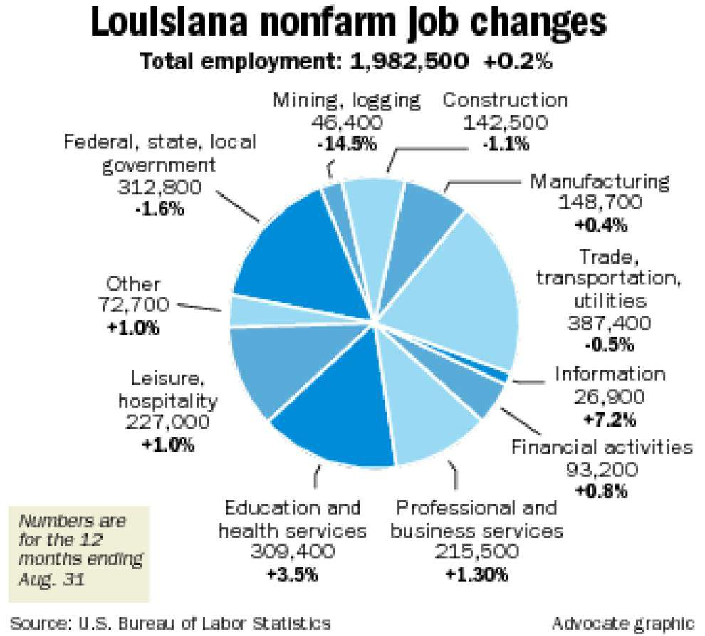 Louisiana adds 3,000 jobs over 12 months through August _lowres