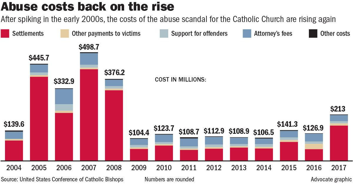 101418 Archdiocese allegation costs.jpg