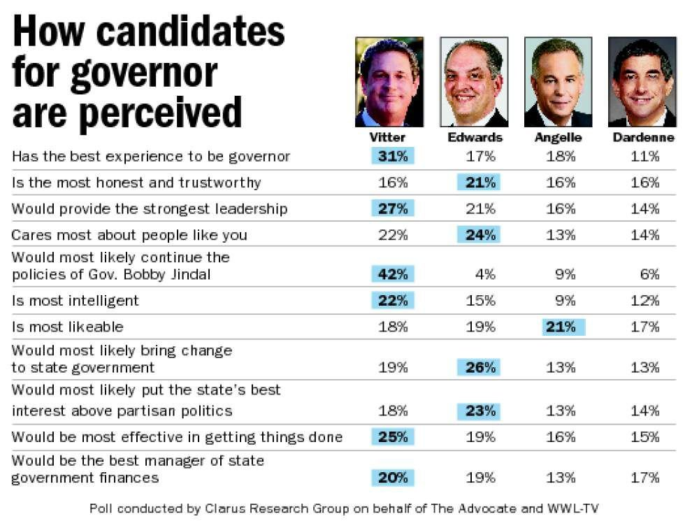 Poll: Voters ID which Louisiana governor candidate most polarizing, trustworthy, anti-Jindal, more _lowres