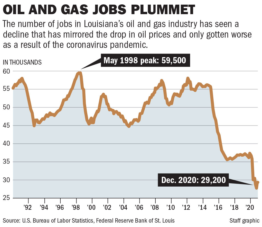 012721 Oil and Gas Jobs chart