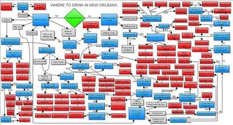 Where to drink in New Orleans: the flowchart_lowres