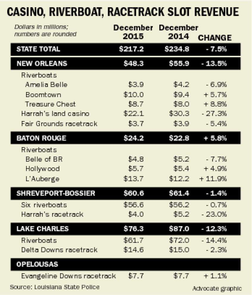 Casino wins see biggest drop in N.O. _lowres