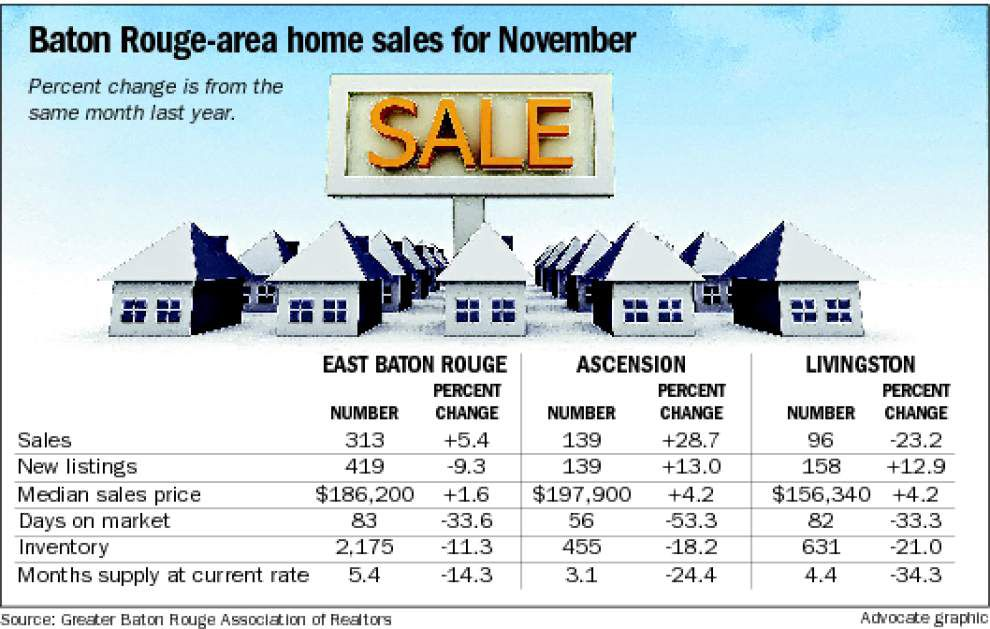 Baton Rouge area home sales rise again in November _lowres