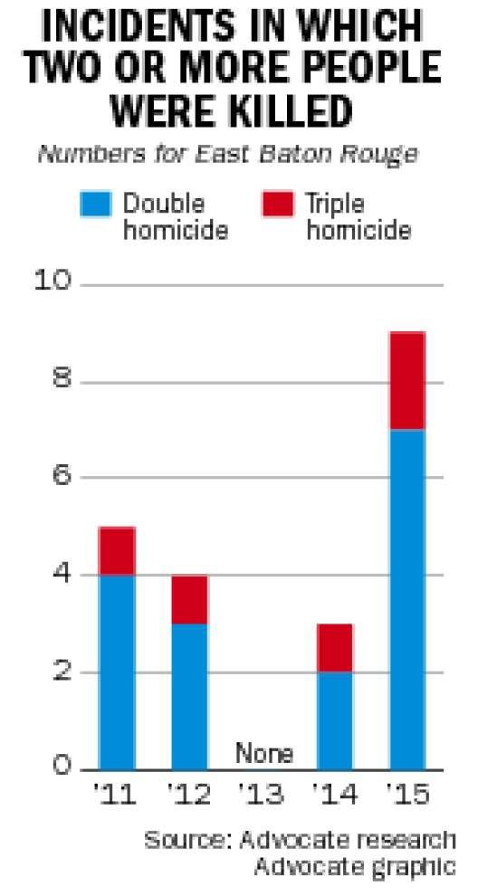 Baton Rouge sees more murders through October 2015 than all of 2014; double, triple homicides more common _lowres