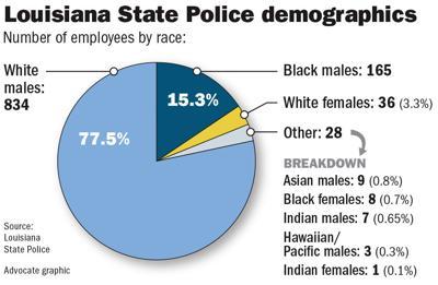 082618 La State Police demographics.jpg