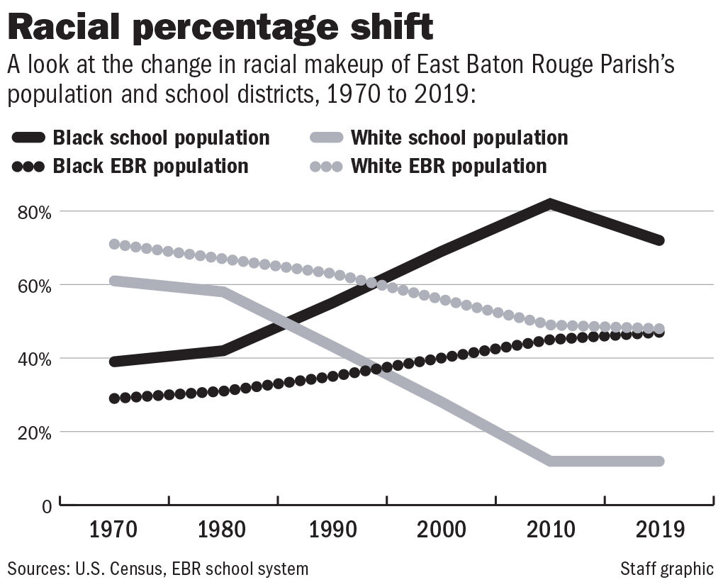 092020 EBR White vs Black school population
