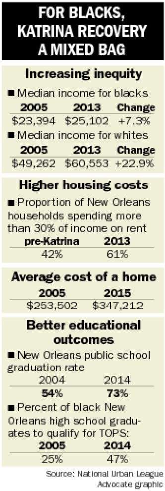 A tale of two recoveries: Urban League report shows stark differences in post-Katrina recovery for black and white New Orleanians _lowres