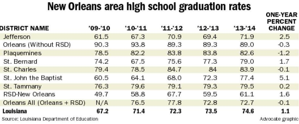 State's high school graduation rate rises; local parishes' figures uneven _lowres