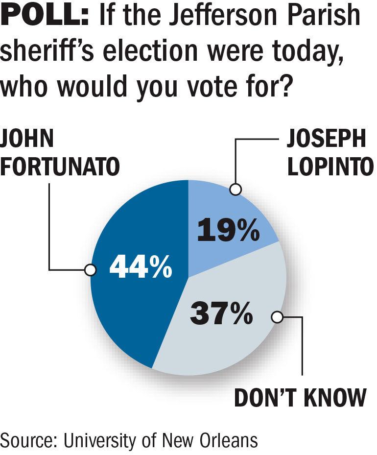 102017 Jefferson sheriff poll.jpg