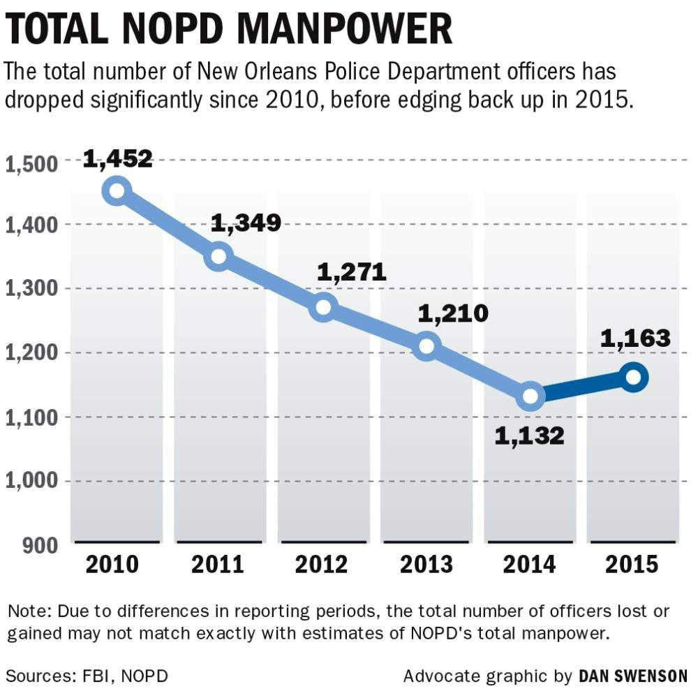 Groups, unions express doubts about tax hike to bolster New Orleans Police Department _lowres