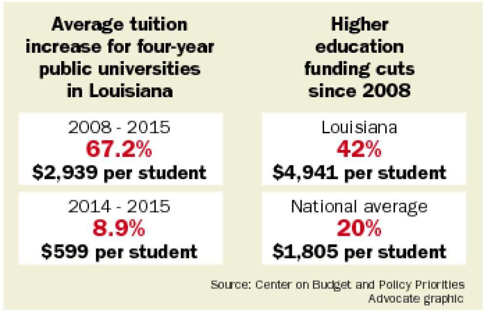 National report: Deep cuts, higher tuition mire Louisiana higher education _lowres