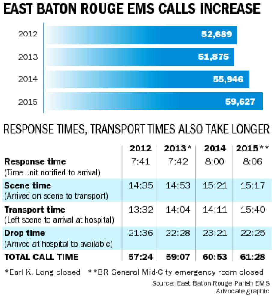 After Baton Rouge closures, a crucial two extra minutes on average to get to emergency room _lowres