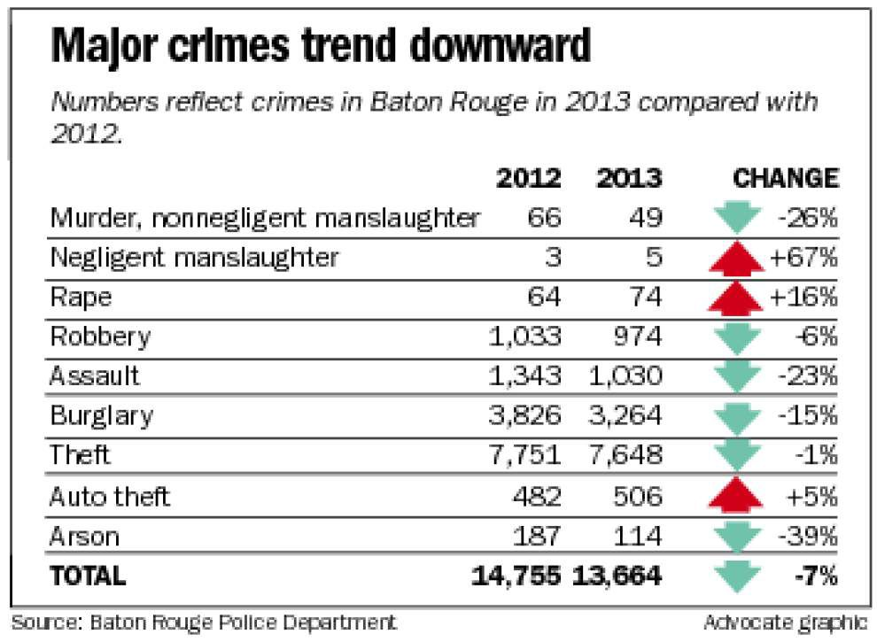 BRPD reports major crime down 7.4 percent in 2013 _lowres