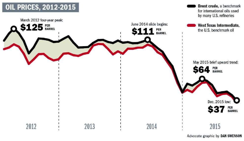Historic lows: Tumbling oil prices taking toll on energy jobs, production in Louisiana _lowres