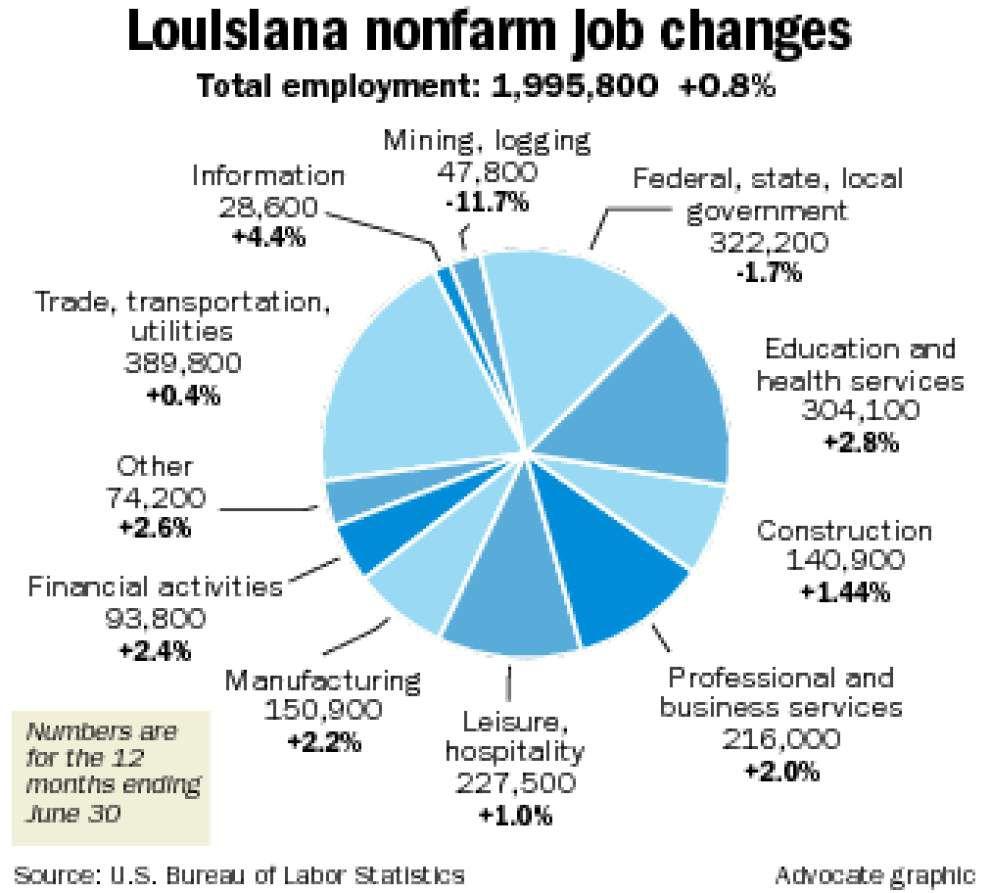 Louisiana adds 15,100 jobs over 12 months despite oil slump _lowres