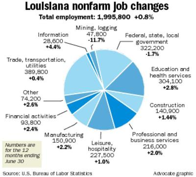 Louisiana adds 15,100 jobs over 12 months despite oil slump _lowres