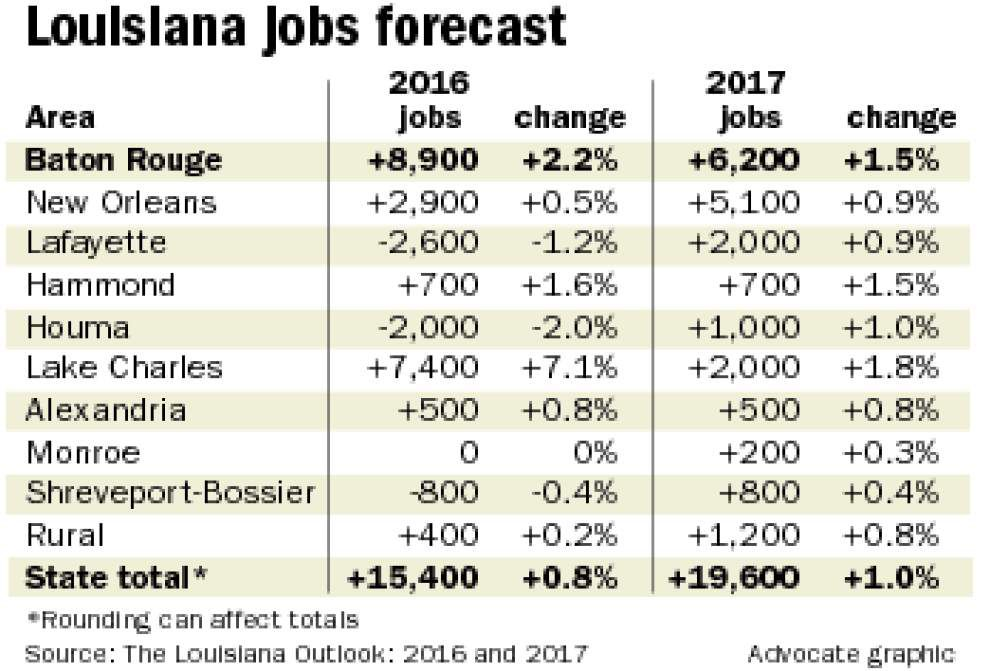 Two-year forecast: Low energy prices to sap Louisiana economic growth; Baton Rouge to lead in job gains _lowres