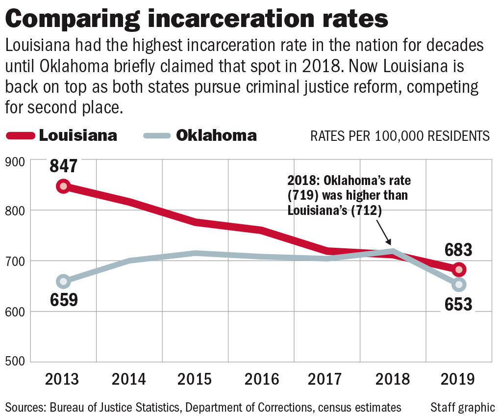12xx19 Louisiana Oklahoma incarceration rates