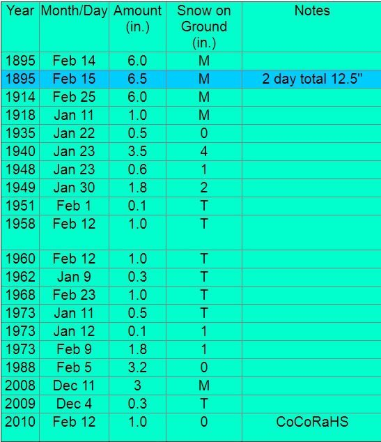 NWS Baton Rouge snow records