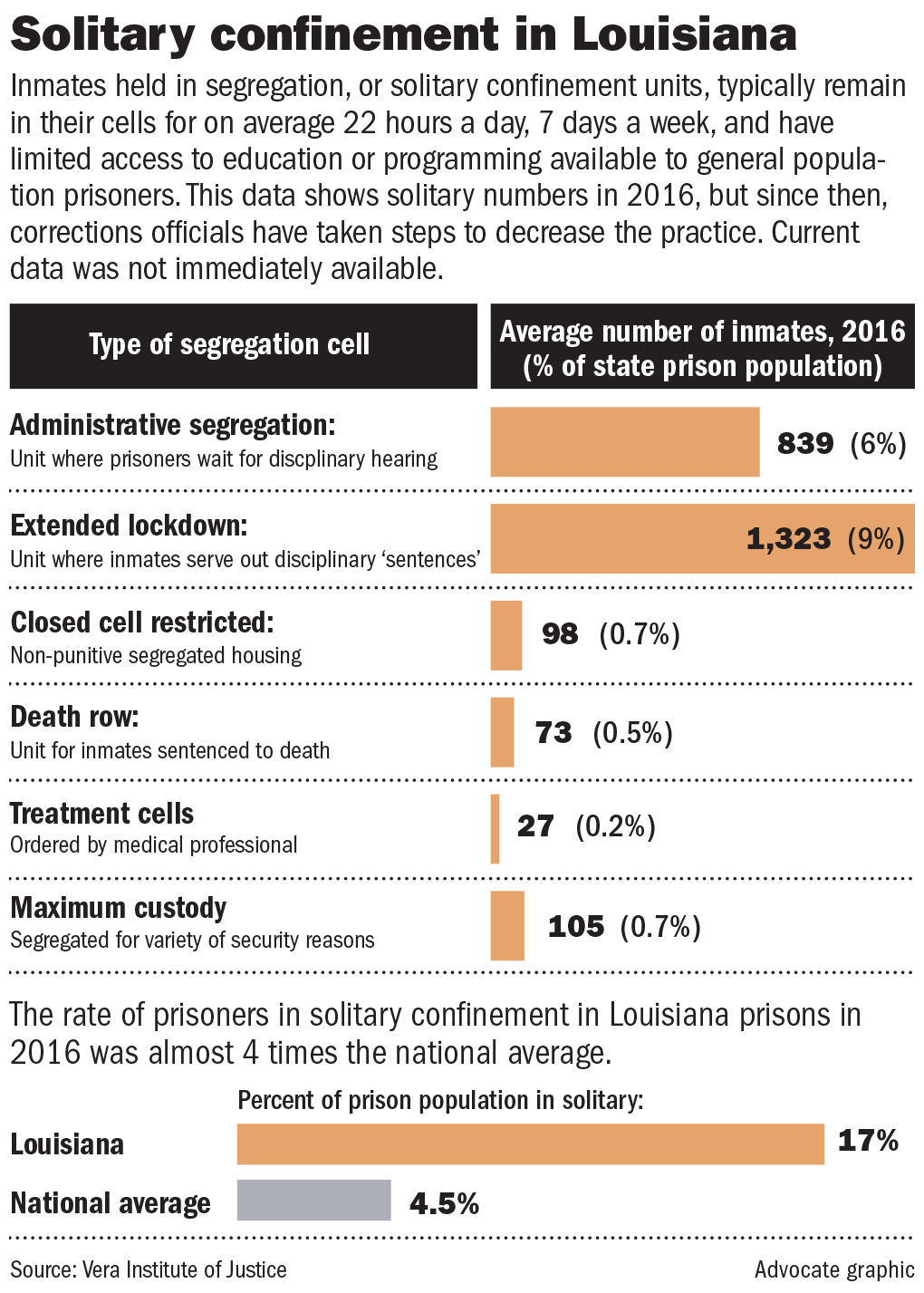 Louisiana prisons over-rely on solitary confinement, report