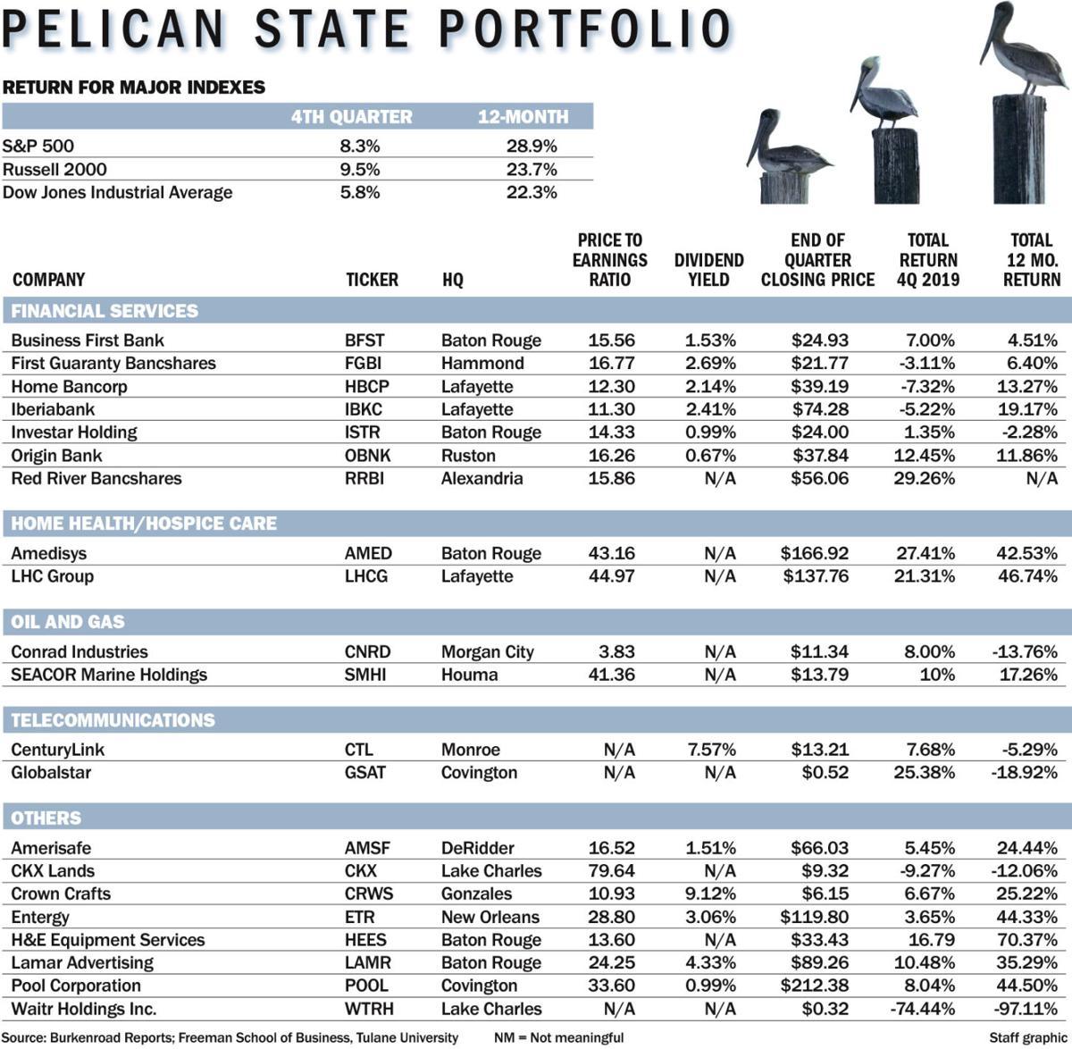 011220 Pelican State Portfolio