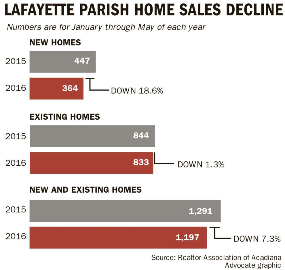 Demand for new housing cools in Lafayette as oil patch woes hit home _lowres