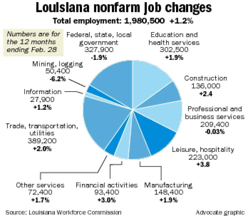 Louisiana gains 23,500 jobs, offsetting oil/gas losses _lowres