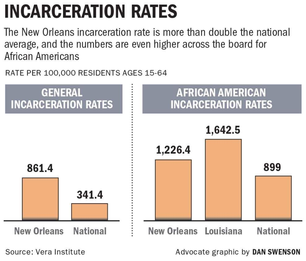 New Orleans wins grant to help reduce jail population; goal is 27 percent drop in two years _lowres