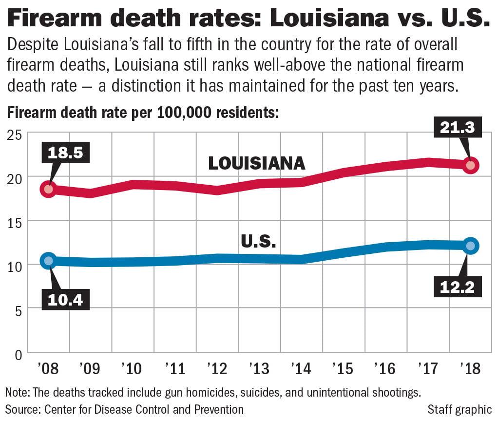 022920 Gun death rates La vs US